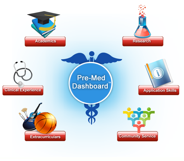 pre med dashboard Home Page